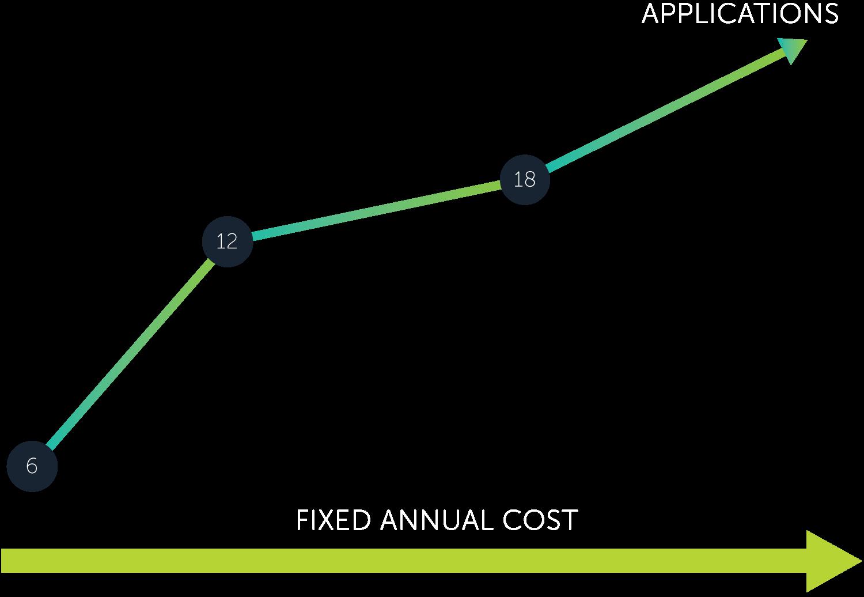 PeopleGIS SimpliCity graph