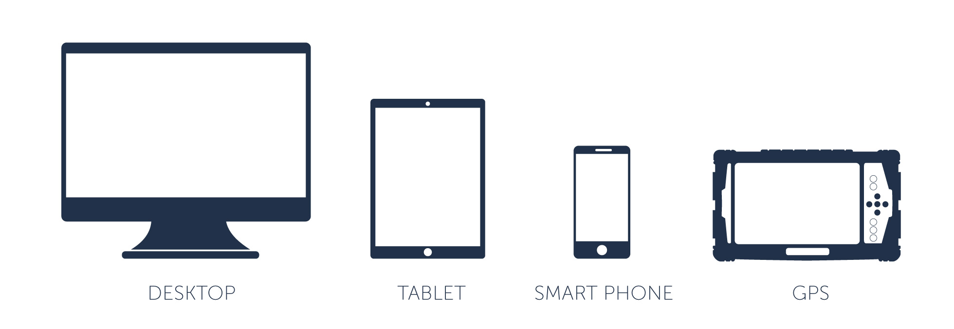 SimpliCity Devices - Desktop, Tablet, Smartphone, GPS